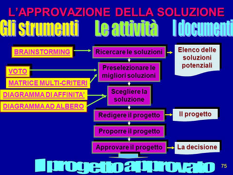 75 LAPPROVAZIONE DELLA SOLUZIONE Ricercare le soluzioni Preselezionare le migliori soluzioni Scegliere la soluzione Redigere il progetto Proporre il p