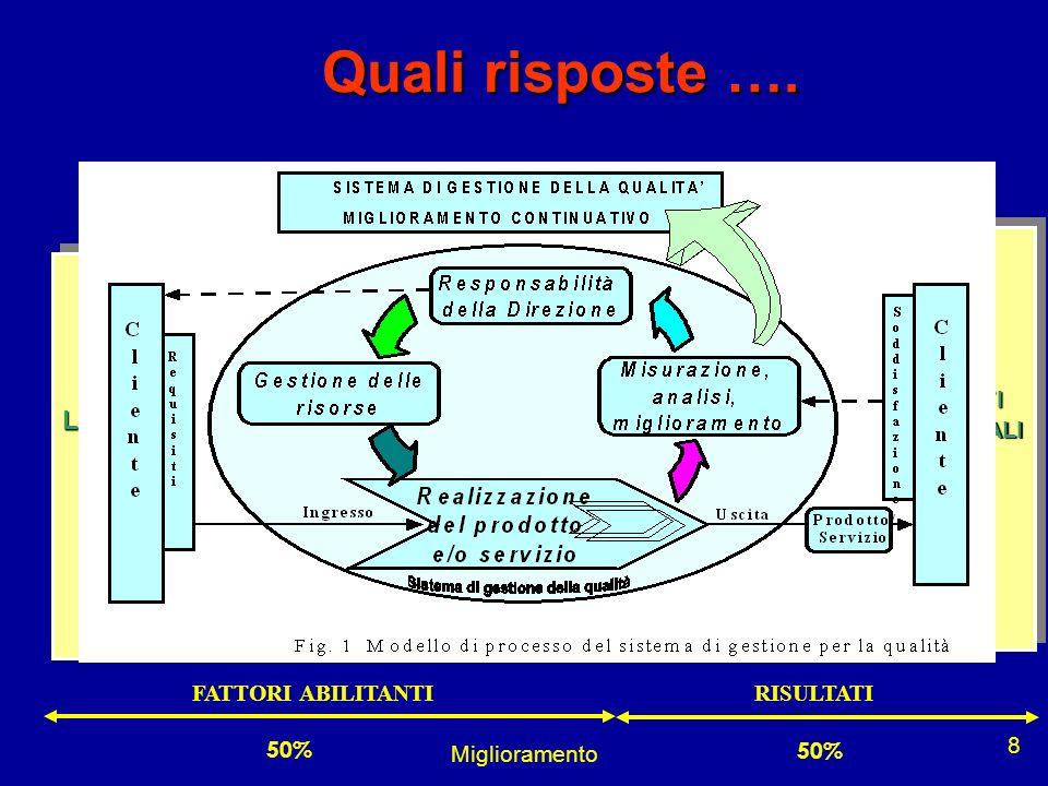 Miglioramento 9 Modello EFQM Strumento di Governo per unEccellenza sostenibile nel tempo RISORSE&PARTNERSRISORSE&PARTNERS FATTOREUMANOFATTOREUMANO POLITICHE&STRATEGIEPOLITICHE&STRATEGIE LEADERSHIP PROCESSI RISULTATI AZIENDALI SODDISFAZIONE DEL PERSONALE SODDISFAZIONE DEL CLIENTE IMPATTO SULLA SOCIETA 50% FATTORI ABILITANTIRISULTATI
