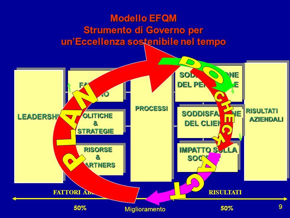 Miglioramento 9 Modello EFQM Strumento di Governo per unEccellenza sostenibile nel tempo RISORSE&PARTNERSRISORSE&PARTNERS FATTOREUMANOFATTOREUMANO POL
