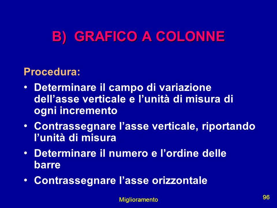 Miglioramento 96 B) GRAFICO A COLONNE Procedura: Determinare il campo di variazione dellasse verticale e lunità di misura di ogni incremento Contrasse