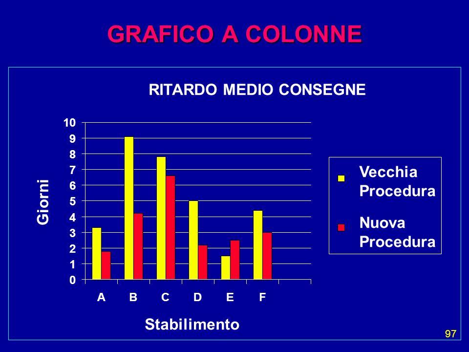 97 GRAFICO A COLONNE RITARDO MEDIO CONSEGNE Stabilimento Giorni 0 1 2 3 4 5 6 7 8 9 10 ABCDEF Vecchia Procedura Nuova Procedura