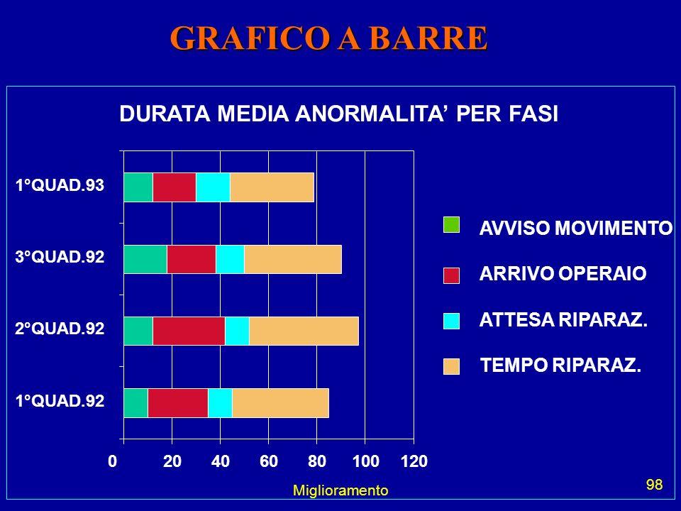 Miglioramento 98 GRAFICO A BARRE DURATA MEDIA ANORMALITA PER FASI 020406080100120 1°QUAD.92 2°QUAD.92 3°QUAD.92 1°QUAD.93 AVVISO MOVIMENTO ARRIVO OPER