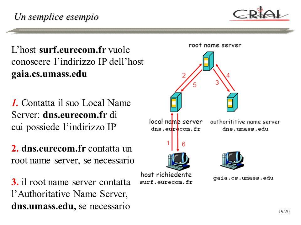 Lhost surf.eurecom.fr vuole conoscere lindirizzo IP dellhost gaia.cs.umass.edu 3. il root name server contatta lAuthoritative Name Server, dns.umass.e