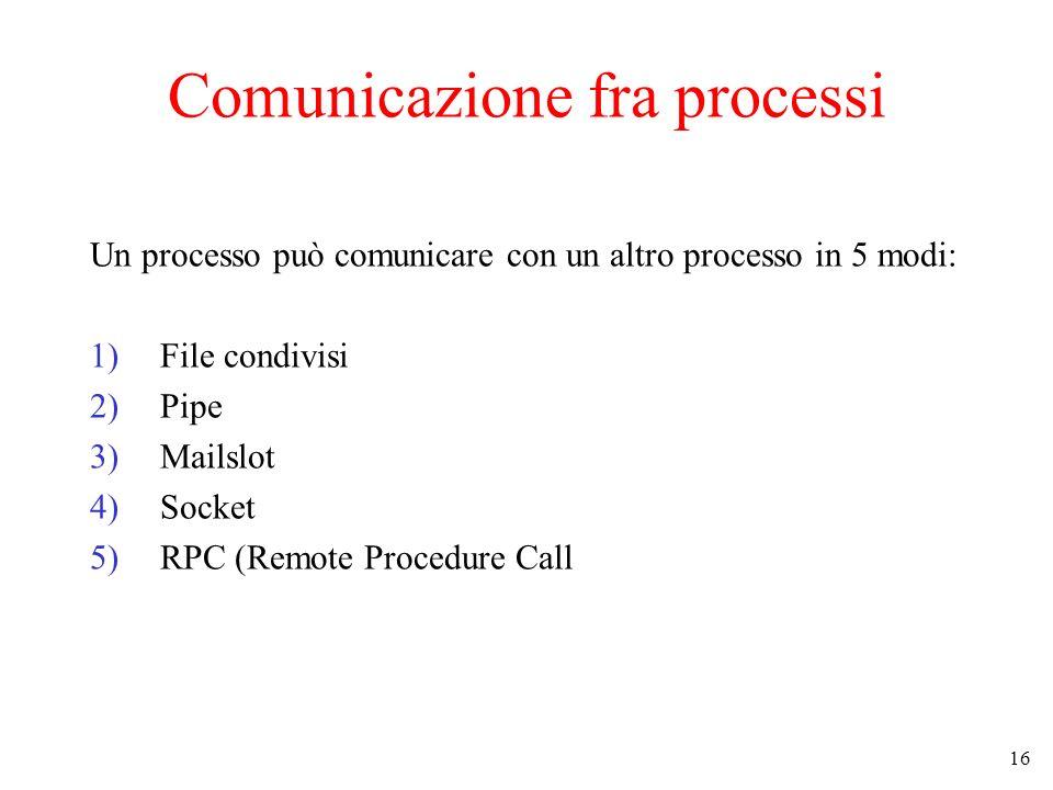 16 Comunicazione fra processi Un processo può comunicare con un altro processo in 5 modi: 1)File condivisi 2)Pipe 3)Mailslot 4)Socket 5)RPC (Remote Pr