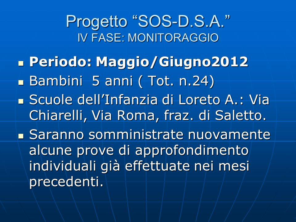 Progetto SOS-D.S.A. IV FASE: MONITORAGGIO Periodo: Maggio/Giugno2012 Periodo: Maggio/Giugno2012 Bambini 5 anni ( Tot. n.24) Bambini 5 anni ( Tot. n.24