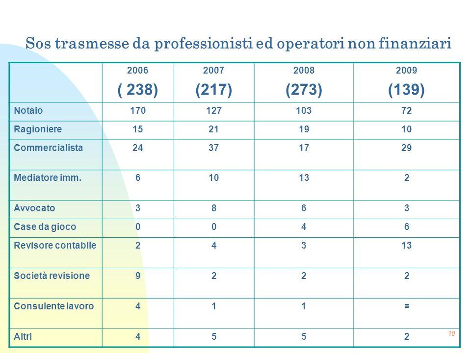 10 Sos trasmesse da professionisti ed operatori non finanziari 2006 ( 238) 2007 (217) 2008 (273) 2009 (139) Notaio17012710372 Ragioniere15211910 Comme