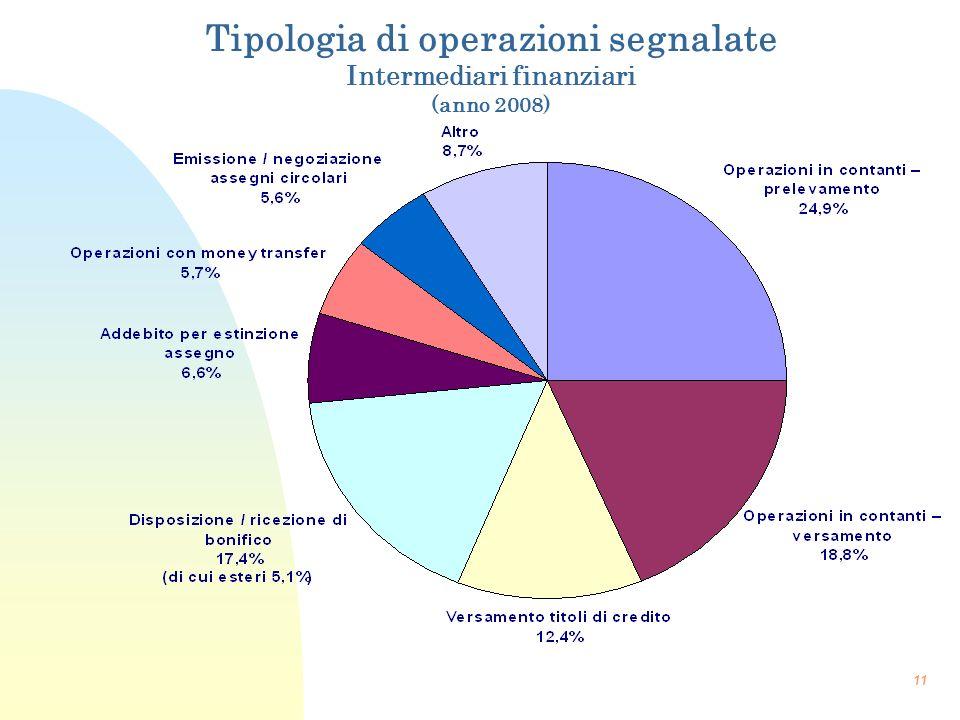 11 Tipologia di operazioni segnalate Intermediari finanziari (anno 2008)