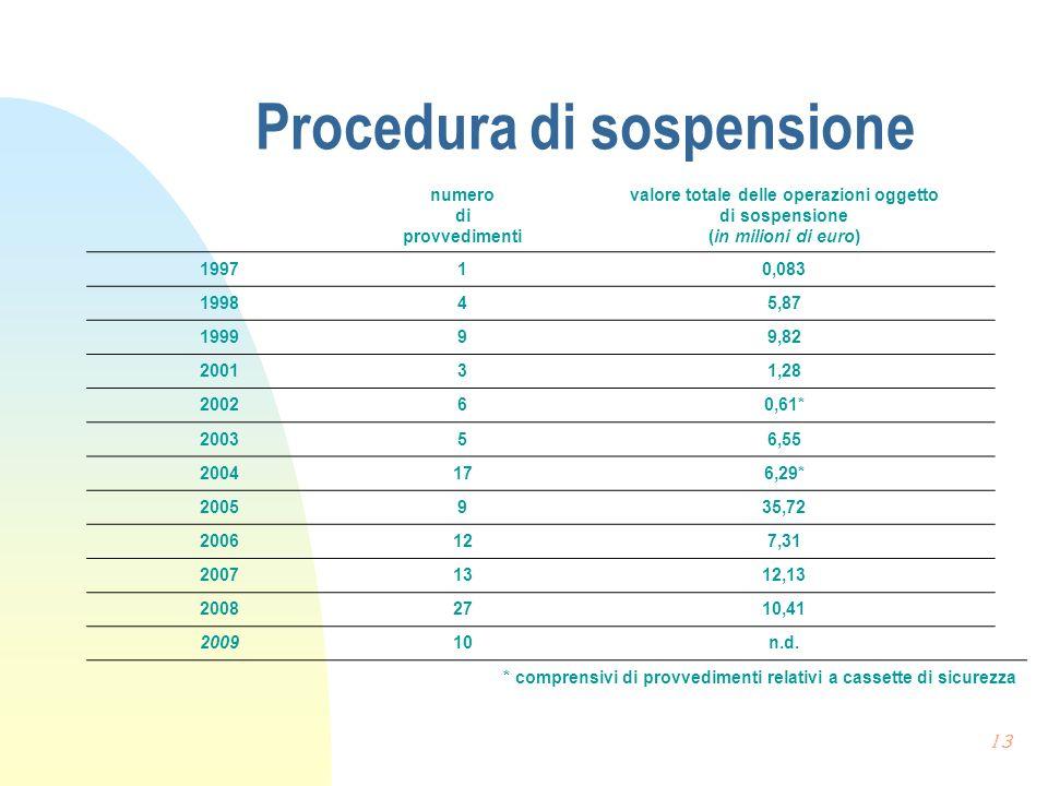 Procedura di sospensione numero di provvedimenti valore totale delle operazioni oggetto di sospensione (in milioni di euro) 199710,083 199845,87 19999