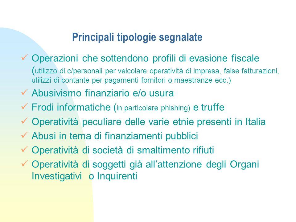 Principali tipologie segnalate Operazioni che sottendono profili di evasione fiscale ( utilizzo di c/personali per veicolare operatività di impresa, f