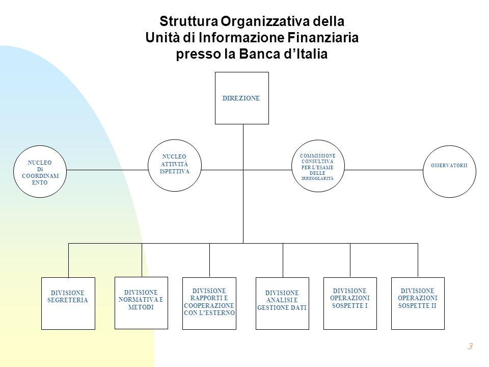 Struttura Organizzativa della Unità di Informazione Finanziaria presso la Banca dItalia 3 DIVISIONE RAPPORTI E COOPERAZIONE CON LESTERNO DIVISIONE ANA