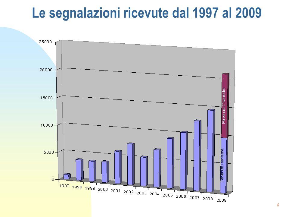 Le segnalazioni ricevute dal 1997 al 2009 8