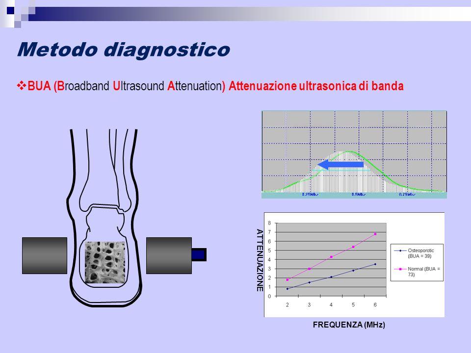 BUA (B roadband U ltrasound A ttenuation ) Attenuazione ultrasonica di banda Metodo diagnostico FREQUENZA (MHz) ATTENUAZIONE
