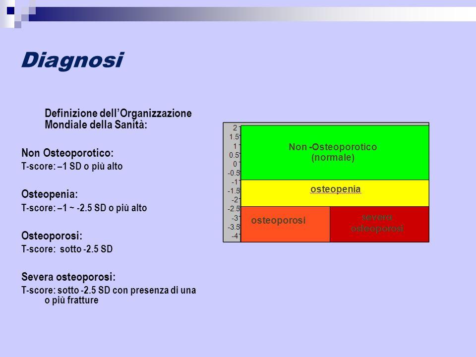 Diagnosi Definizione dellOrganizzazione Mondiale della Sanità: Non Osteoporotico: T-score: –1 SD o più alto Osteopenia: T-score: –1 ~ -2.5 SD o più al