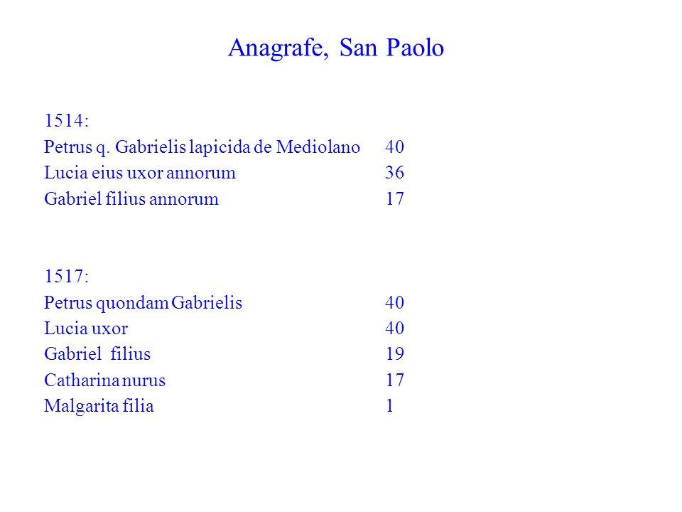 Anagrafe, San Paolo 1514: Petrus q. Gabrielis lapicida de Mediolano 40 Lucia eius uxor annorum36 Gabriel filius annorum17 1517: Petrus quondam Gabriel