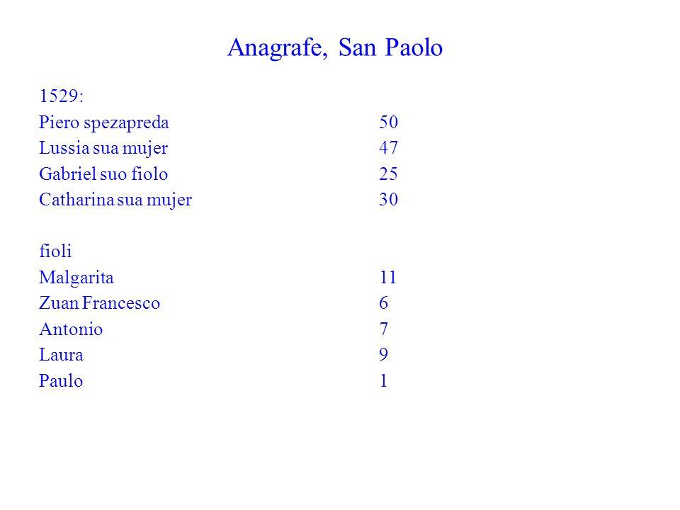 Anagrafe, San Paolo 1529: Piero spezapreda 50 Lussia sua mujer47 Gabriel suo fiolo25 Catharina sua mujer30 fioli Malgarita11 Zuan Francesco6 Antonio7
