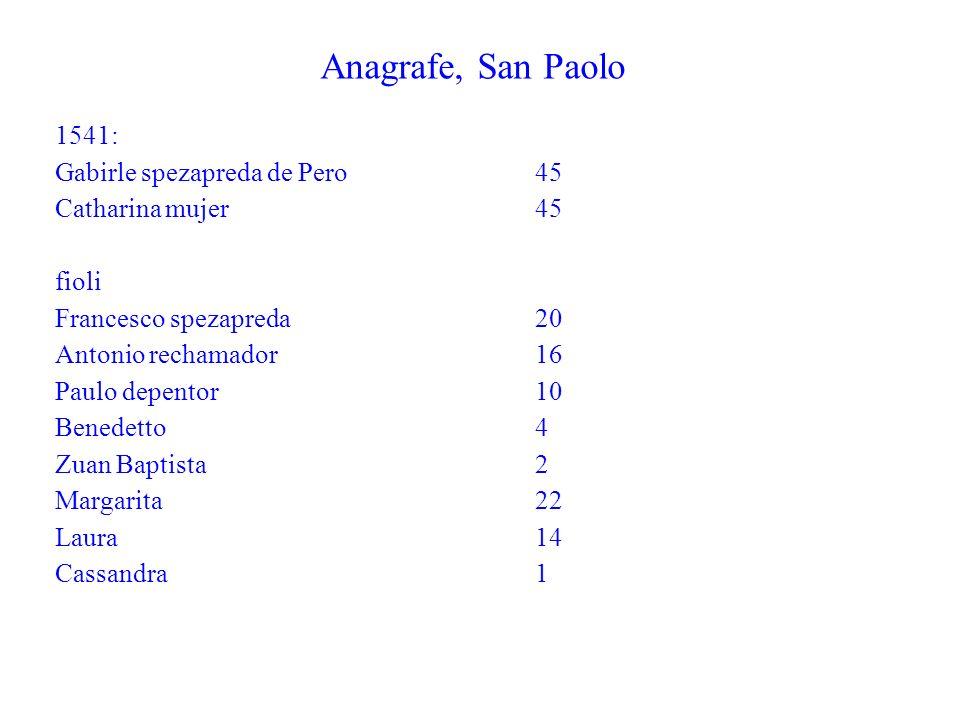 Anagrafe, San Paolo 1541: Gabirle spezapreda de Pero 45 Catharina mujer 45 fioli Francesco spezapreda20 Antonio rechamador16 Paulo depentor10 Benedetto4 Zuan Baptista2 Margarita22 Laura14 Cassandra1