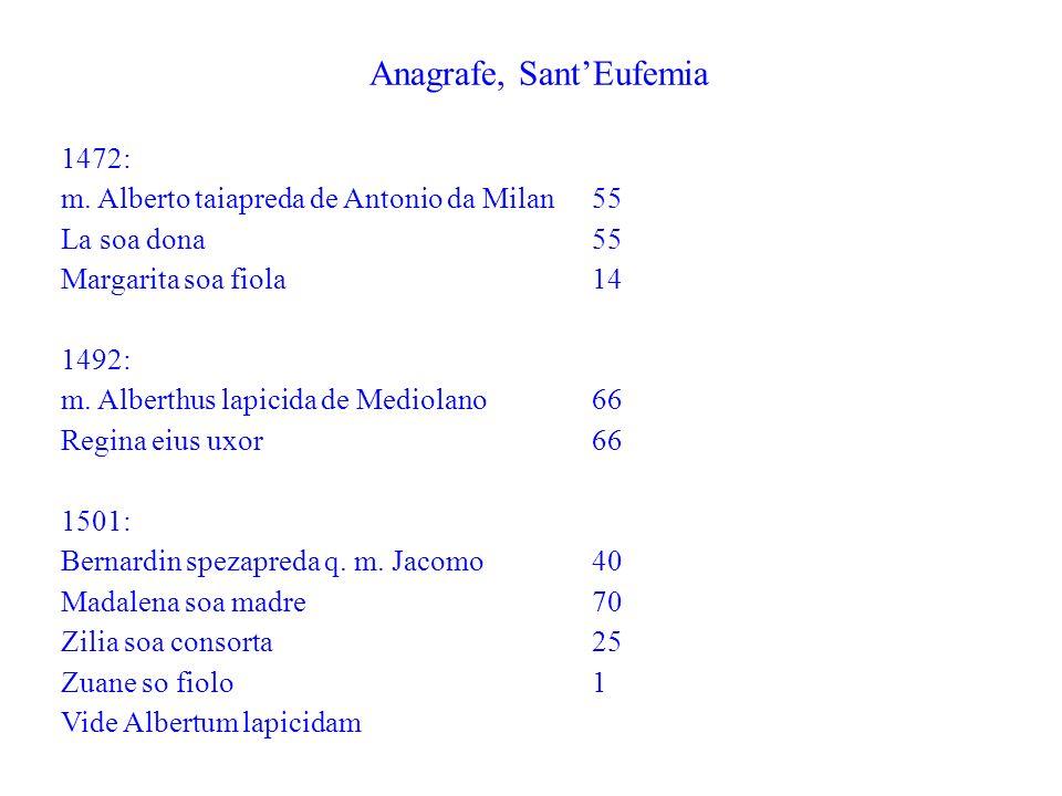 Anagrafe, SantEufemia 1472: m. Alberto taiapreda de Antonio da Milan55 La soa dona 55 Margarita soa fiola14 1492: m. Alberthus lapicida de Mediolano 6
