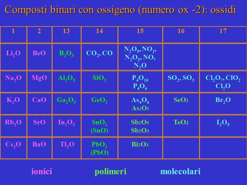 121314151617 Li 2 OBeOB2O3B2O3 CO 2, CO N 2 O 5, NO 2, N 2 O 3, NO, N 2 O Na 2 OMgOAl 2 O 3 SiO 2 P 4 O 10 P 4 O 6 SO 2, SO 3 Cl 2 O 7, ClO 2 Cl 2 O K2OK2OCaOGa 2 O 3 GeO 2 As 4 O 6 As 2 O 5 SeO 2 Br 2 O Rb 2 OSrOIn 2 O 3 SnO 2 (SnO) Sb 2 O 5 Sb 2 O 3 TeO 2 I2O5I2O5 Cs 2 OBaO Tl 2 OPbO 2 (PbO) Bi 2 O 3 ionici polimeri molecolari Composti binari con ossigeno (numero ox -2): ossidi