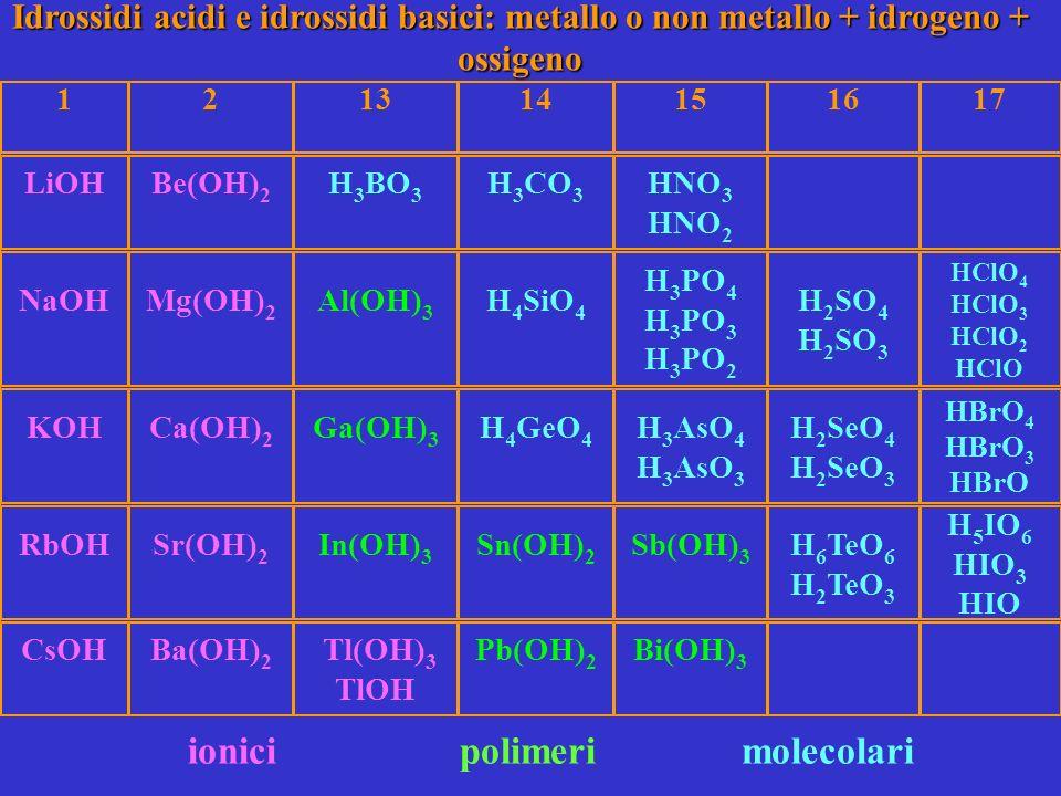 Idrossidi acidi e idrossidi basici: metallo o non metallo + idrogeno + ossigeno 121314151617 LiOHBe(OH) 2 H 3 BO 3 H 3 CO 3 HNO 3 HNO 2 NaOHMg(OH) 2 Al(OH) 3 H 4 SiO 4 H 3 PO 4 H 3 PO 3 H 3 PO 2 H 2 SO 4 H 2 SO 3 HClO 4 HClO 3 HClO 2 HClO KOHCa(OH) 2 Ga(OH) 3 H 4 GeO 4 H 3 AsO 4 H 3 AsO 3 H 2 SeO 4 H 2 SeO 3 HBrO 4 HBrO 3 HBrO RbOHSr(OH) 2 In(OH) 3 Sn(OH) 2 Sb(OH) 3 H 6 TeO 6 H 2 TeO 3 H 5 IO 6 HIO 3 HIO CsOHBa(OH) 2 Tl(OH) 3 TlOH Pb(OH) 2 Bi(OH) 3 ionici polimeri molecolari