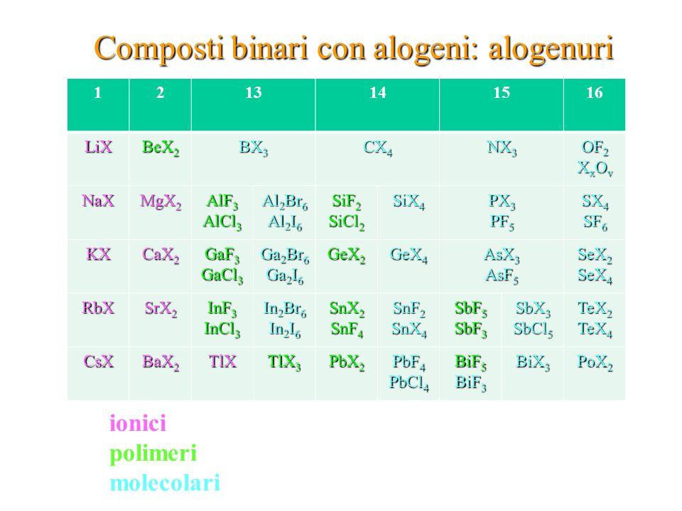 Composti binari con alogeni: alogenuri ionici polimeri molecolari 1213141516 LiX BeX 2 BX 3 CX 4 NX 3 OF 2 X x O v NaX MgX 2 AlF 3 AlCl 3 Al 2 Br 6 Al 2 I 6 SiF 2 SiCl 2 SiX 4 PX 3 PF 5 SX 4 SF 6 KX CaX 2 GaF 3 GaCl 3 Ga 2 Br 6 Ga 2 I 6 GeX 2 GeX 4 AsX 3 AsF 5 SeX 2 SeX 4 RbX SrX 2 InF 3 InCl 3 In 2 Br 6 In 2 I 6 SnX 2 SnF 4 SnF 2 SnX 4 SbF 5 SbF 3 SbX 3 SbCl 5 TeX 2 TeX 4 CsX BaX 2 TlX TlX 3 PbX 2 PbF 4 PbCl 4 BiF 5 BiF 3 BiX 3 PoX 2