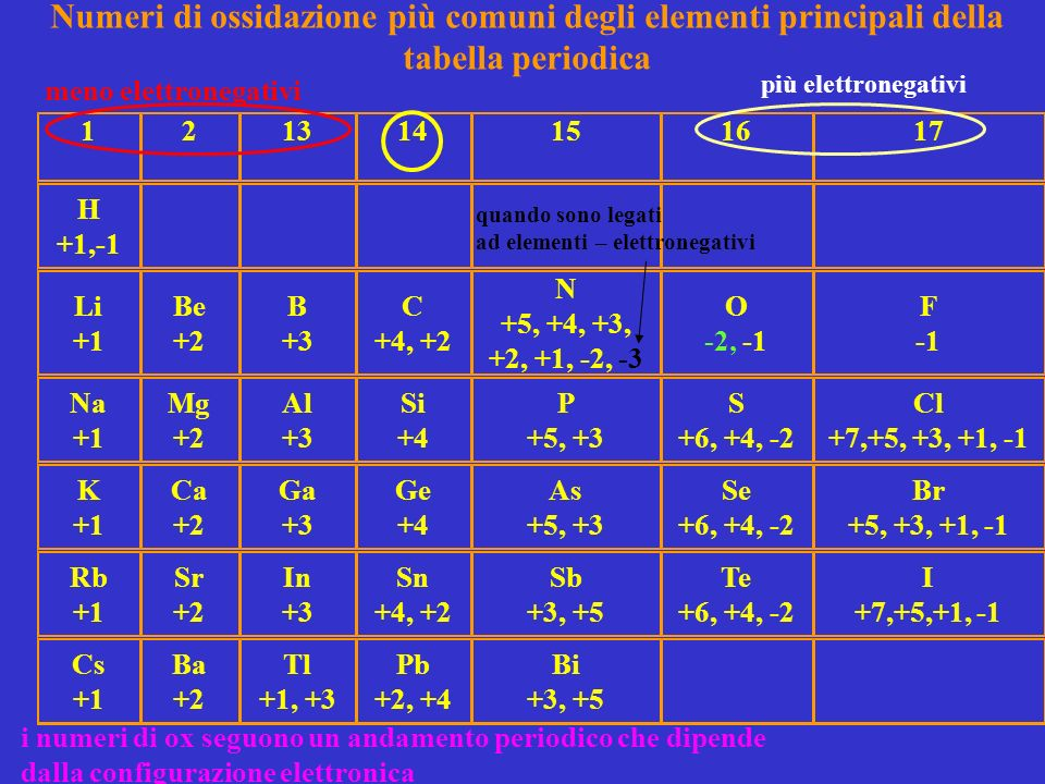 esempi calcolo numero ox NH 3 H 2 O H 2 SO 3 Cl 2 O CO 3 2- Cr 2 O 7 2- NaI Na 2 S HNO 3 NaOH Co(OH) 3 PbO 2 H 2 Li 2 S CaBr 2 CrCl 3 Fe 2 O 3 CuO CO SO 3 Cl 2 O 7