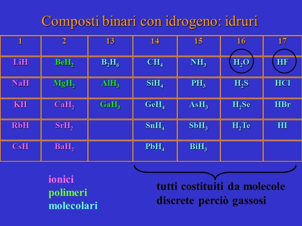121314151617 LiH BeH 2 B2H6B2H6B2H6B2H6 CH 4 NH 3 H2OH2OH2OH2OHF NaH MgH 2 AlH 3 SiH 4 PH 3 H2SH2SH2SH2SHCl KH CaH 2 GaH 3 GeH 4 AsH 3 H 2 Se HBr RbH SrH 2 SnH 4 SbH 3 H 2 Te HI CsH BaH 2 PbH 4 BiH 3 Composti binari con idrogeno: idruri ionici polimeri molecolari tutti costituiti da molecole discrete perciò gassosi