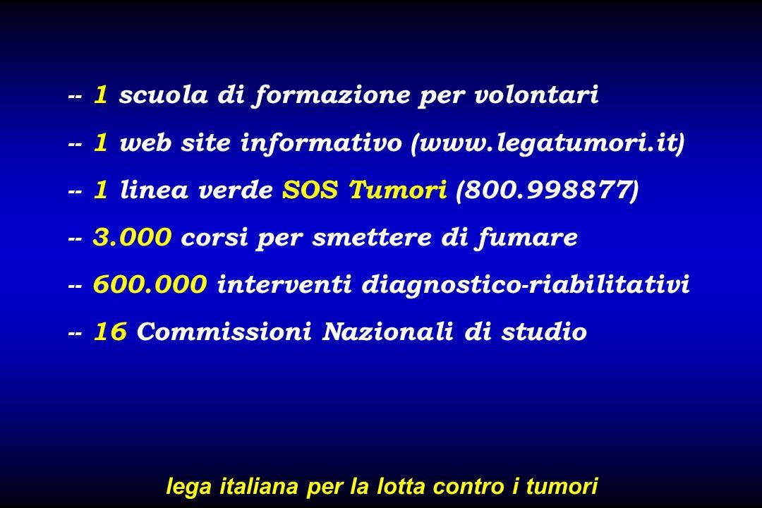 -- 1 scuola di formazione per volontari -- 1 web site informativo (www.legatumori.it) -- 1 linea verde SOS Tumori (800.998877) -- 3.000 corsi per smet