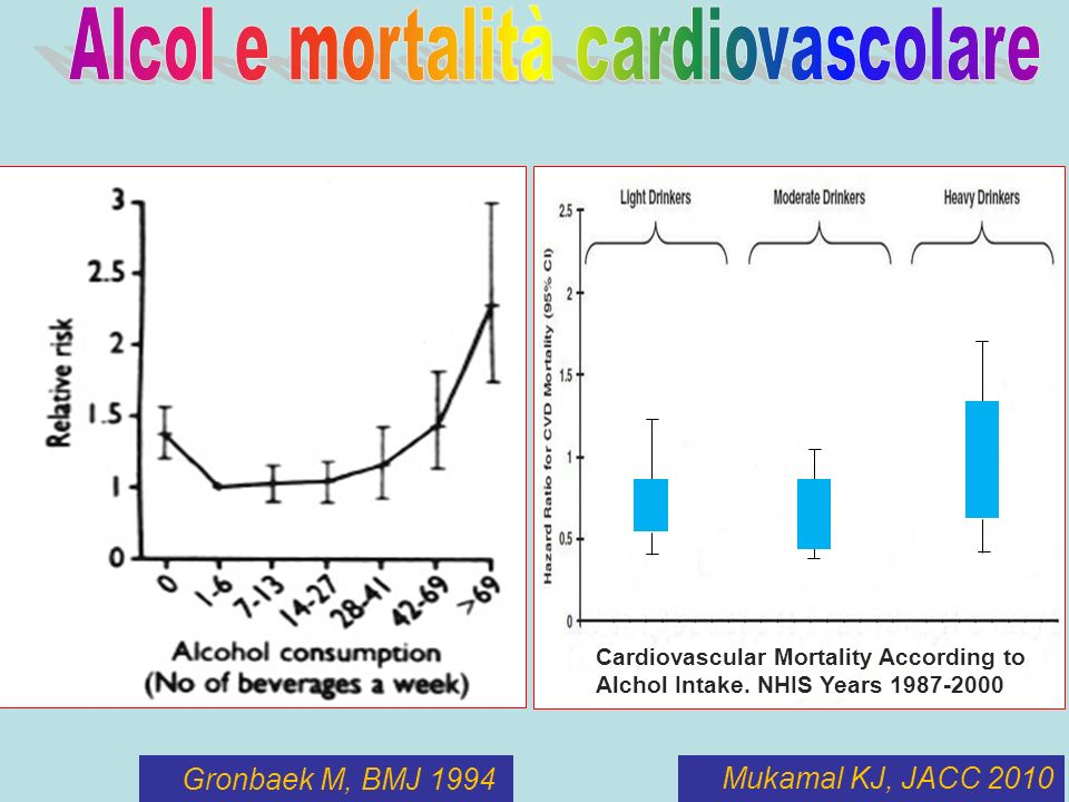 Mukamal KJ, JACC 2010 Cardiovascular Mortality According to Alchol Intake. NHIS Years 1987-2000 Gronbaek M, BMJ 1994