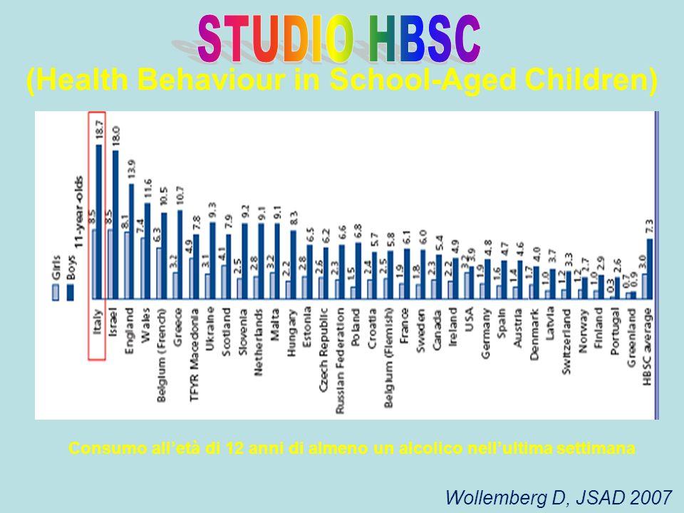 (Health Behaviour in School-Aged Children) Wollemberg D, JSAD 2007 Consumo alletà di 12 anni di almeno un alcolico nellultima settimana