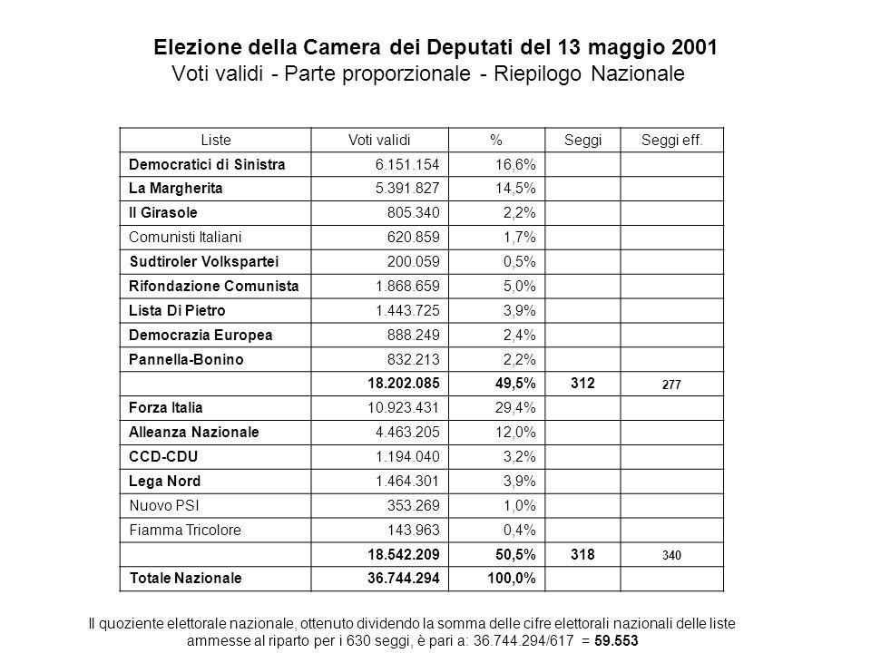 Elezione della Camera dei Deputati del 13 maggio 2001 Voti validi - Parte proporzionale - Riepilogo Nazionale ListeVoti validi%SeggiSeggi eff. Democra