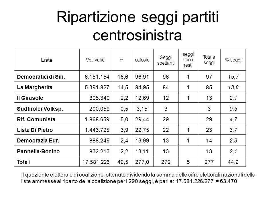 Ripartizione seggi partiti centrosinistra Liste Voti validi%calcolo Seggi spettanti seggi con i resti Totale seggi % seggi Democratici di Sin.6.151.15416,696,919619715,7 La Margherita5.391.82714,584,958418513,8 Il Girasole805.3402,212,69121132,1 Sudtiroler Volksp.200.0590,53,153 30,5 Rif.