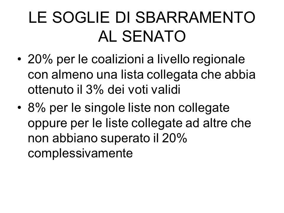 20% per le coalizioni a livello regionale con almeno una lista collegata che abbia ottenuto il 3% dei voti validi 8% per le singole liste non collegat