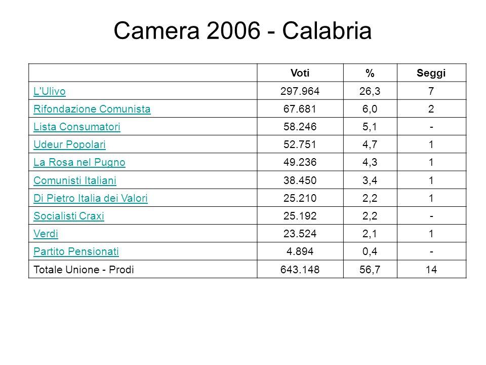 Camera 2006 - Calabria Voti%Seggi L Ulivo297.96426,37 Rifondazione Comunista67.6816,02 Lista Consumatori58.2465,1- Udeur Popolari52.7514,71 La Rosa nel Pugno49.2364,31 Comunisti Italiani38.4503,41 Di Pietro Italia dei Valori25.2102,21 Socialisti Craxi25.1922,2- Verdi23.5242,11 Partito Pensionati4.8940,4- Totale Unione - Prodi643.14856,714
