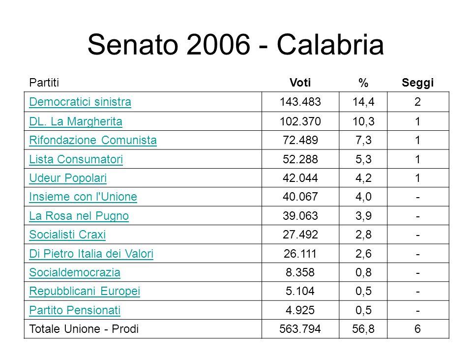 Senato 2006 - Calabria PartitiVoti%Seggi Democratici sinistra143.48314,42 DL. La Margherita102.37010,31 Rifondazione Comunista72.4897,31 Lista Consuma