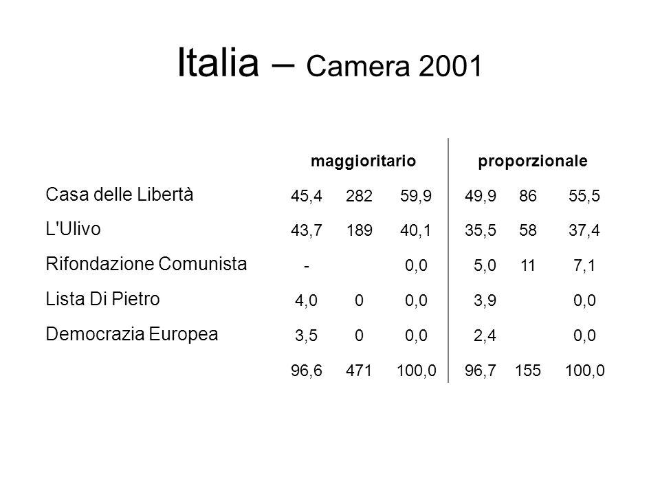Italia – Camera 2001 maggioritarioproporzionale Casa delle Libertà 45,428259,949,98655,5 L Ulivo 43,718940,135,55837,4 Rifondazione Comunista -0,05,0117,1 Lista Di Pietro 4,000,03,90,0 Democrazia Europea 3,500,02,40,0 96,6471100,096,7155100,0