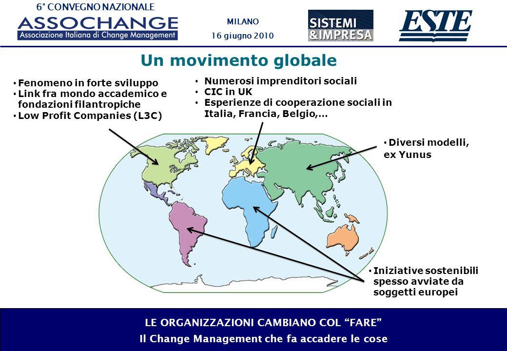 6° CONVEGNO NAZIONALE MILANO 16 giugno 2010 LE ORGANIZZAZIONI CAMBIANO COL FARE Il Change Management che fa accadere le cose Un movimento globale Diversi modelli, ex Yunus Numerosi imprenditori sociali CIC in UK Esperienze di cooperazione sociali in Italia, Francia, Belgio,… Fenomeno in forte sviluppo Link fra mondo accademico e fondazioni filantropiche Low Profit Companies (L3C) Iniziative sostenibili spesso avviate da soggetti europei