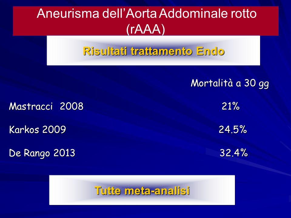 Aneurisma dellAorta Addominale rotto (rAAA) Risultati trattamento Endo Mortalità a 30 gg Mortalità a 30 gg Mastracci 2008 21% Karkos 2009 24.5% De Ran