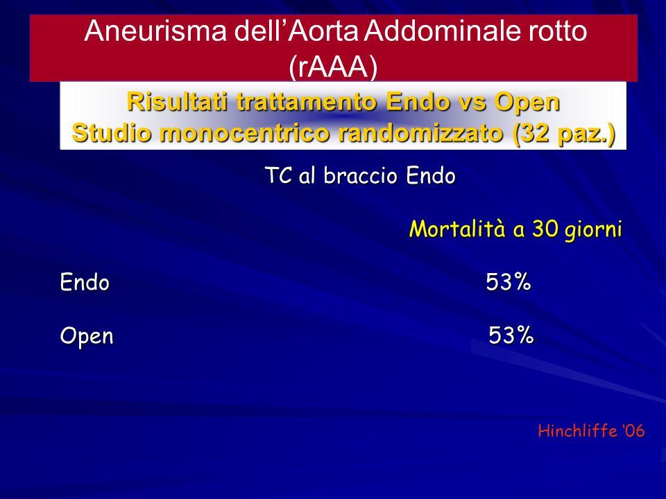 Aneurisma dellAorta Addominale rotto (rAAA) Risultati trattamento Endo vs Open Studio monocentrico randomizzato (32 paz.) TC al braccio Endo TC al bra