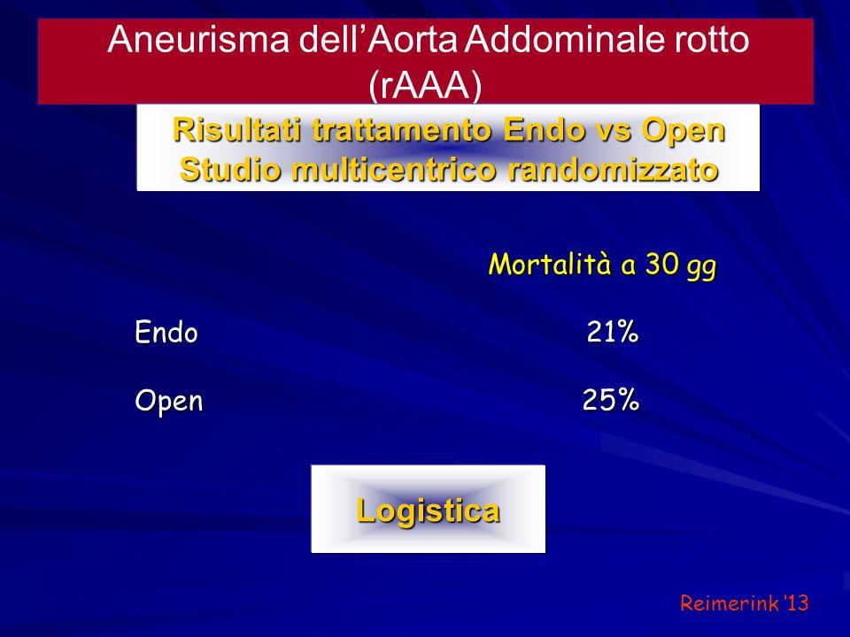 Aneurisma dellAorta Addominale rotto (rAAA) Risultati trattamento Endo vs Open Studio multicentrico randomizzato Mortalità a 30 gg Mortalità a 30 gg E