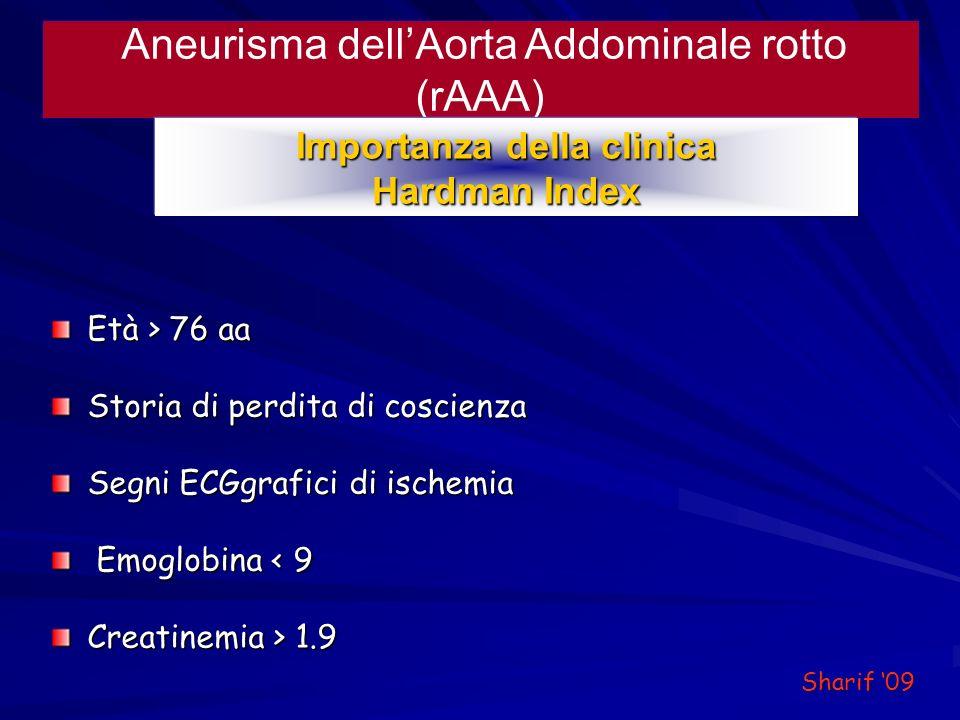 Aneurisma dellAorta Addominale rotto (rAAA) Importanza della clinica Hardman Index Età > 76 aa Storia di perdita di coscienza Segni ECGgrafici di isch