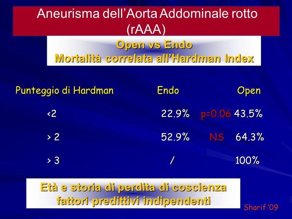 Aneurisma dellAorta Addominale rotto (rAAA) Open vs Endo Mortalità correlata allHardman Index Punteggio di Hardman Endo Open <2 22.9% p=0.06 43.5% <2