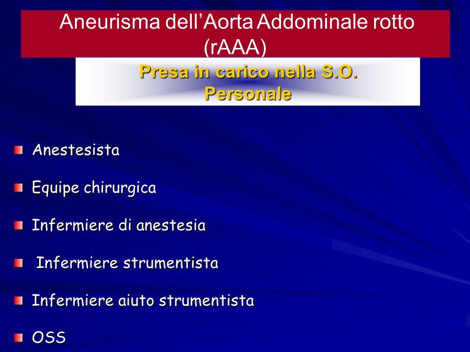 Aneurisma dellAorta Addominale rotto (rAAA) Presa in carico nella S.O. Personale Anestesista Equipe chirurgica Infermiere di anestesia Infermiere stru