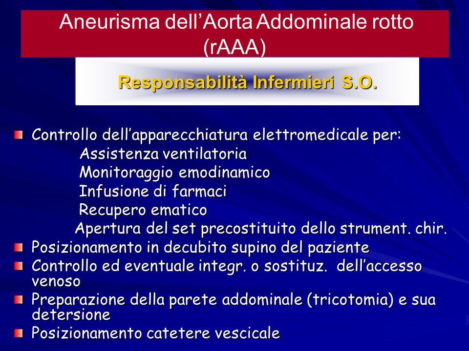 Aneurisma dellAorta Addominale rotto (rAAA) Responsabilità Infermieri S.O. Controllo dellapparecchiatura elettromedicale per: Assistenza ventilatoria