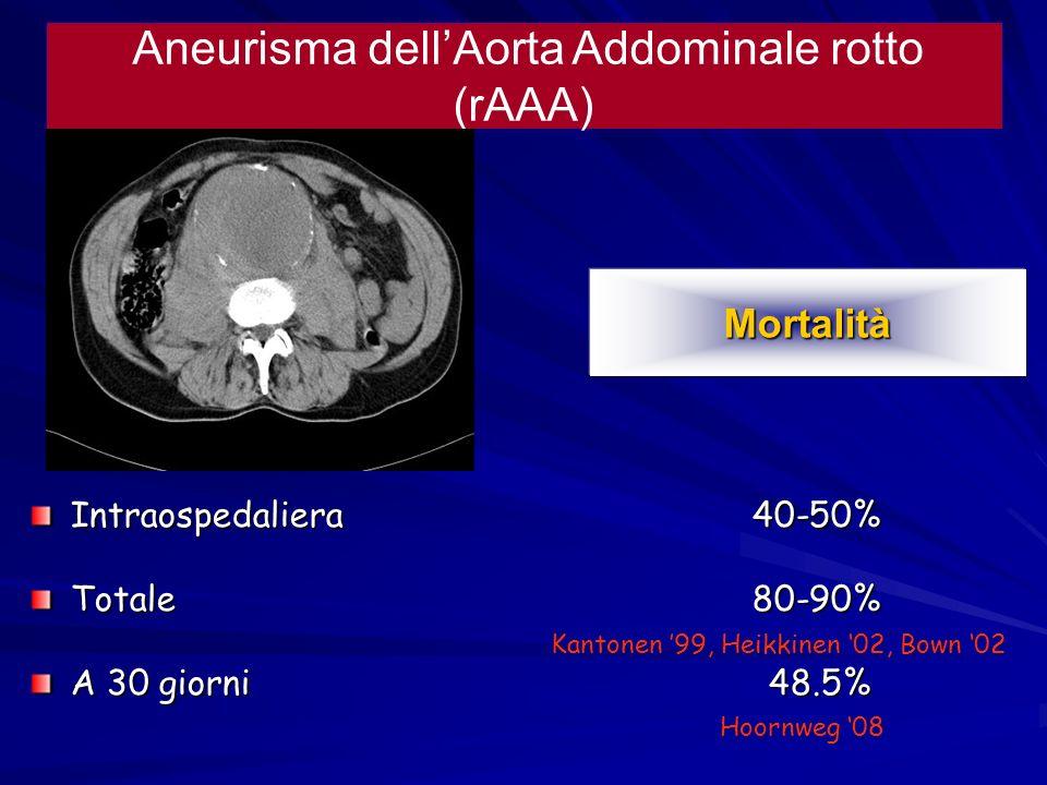 Mortalità Aneurisma dellAorta Addominale rotto (rAAA) Intraospedaliera 40-50% Totale 80-90% A 30 giorni 48.5% Kantonen 99, Heikkinen 02, Bown 02 Hoorn