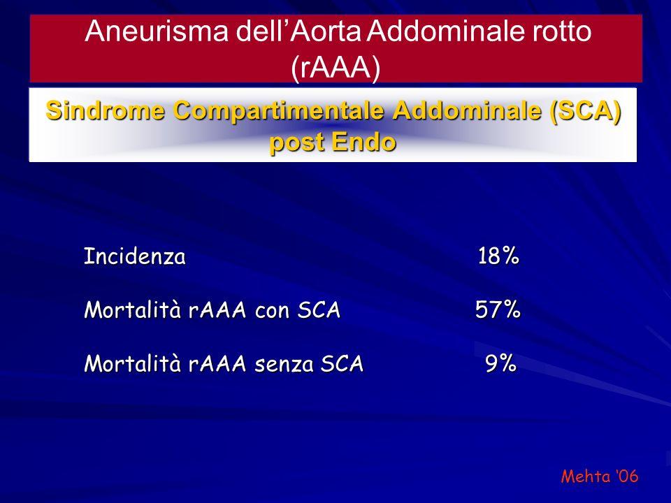 Aneurisma dellAorta Addominale rotto (rAAA) Sindrome Compartimentale Addominale (SCA) post Endo Incidenza 18% Mortalità rAAA con SCA 57% Mortalità rAA