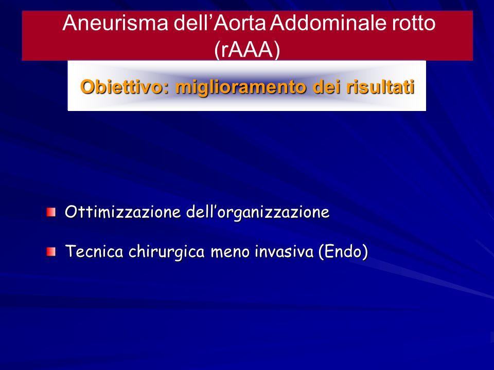 Aneurisma dellAorta Addominale rotto (rAAA) Ottimizzazione dellorganizzazione Tecnica chirurgica meno invasiva (Endo) Obiettivo: miglioramento dei ris