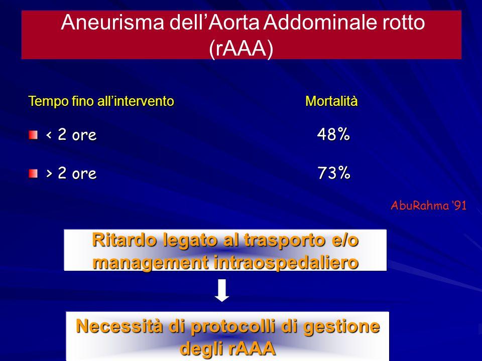 Ritardo legato al trasporto e/o management intraospedaliero Aneurisma dellAorta Addominale rotto (rAAA) Tempo fino allintervento Mortalità < 2 ore 48%
