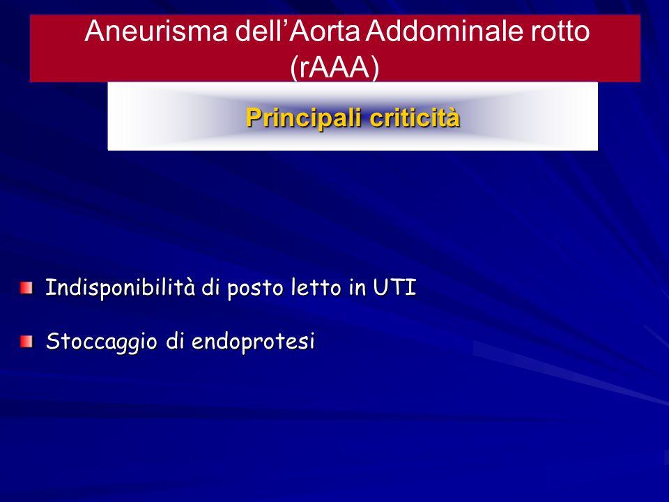 Aneurisma dellAorta Addominale rotto (rAAA) Principali criticità Indisponibilità di posto letto in UTI Stoccaggio di endoprotesi