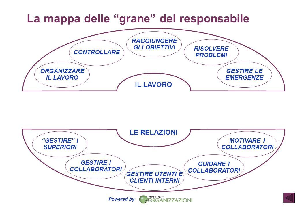 Powered by La mappa delle grane del responsabile IL LAVORO LE RELAZIONI ORGANIZZARE IL LAVORO CONTROLLARE RAGGIUNGERE GLI OBIETTIVI RISOLVERE PROBLEMI
