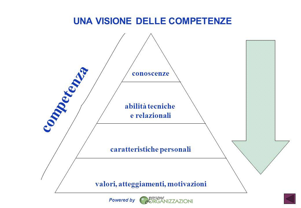 Powered by UNA VISIONE DELLE COMPETENZE conoscenze abilità tecniche e relazionali caratteristiche personali valori, atteggiamenti, motivazioni compete